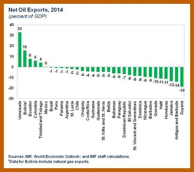 ENG.WHD Blog.Lower Oil Prices in LAC.chart 1
