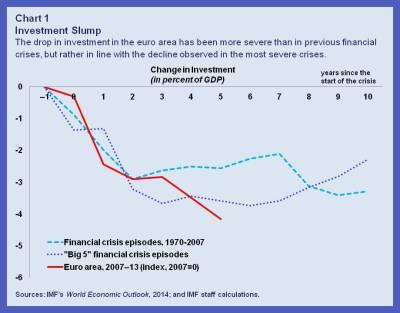 EUR Weak Investment.chart 1