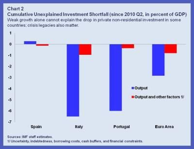 EUR Weak Investment.chart 2