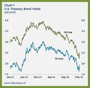 WHD.US Falling Yields.chart 1