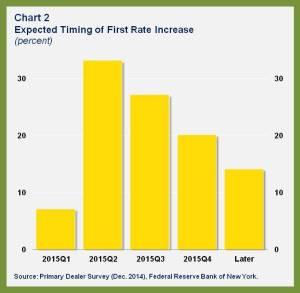 WHD.US Falling Yields.chart 2