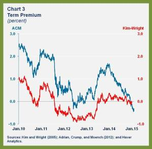 WHD.US Falling Yields.chart 3