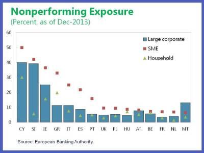 EUR on SME