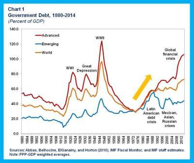 FAD Blog.fiscal risks.chart 1