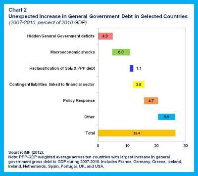FAD Blog.fiscal risks.chart 2