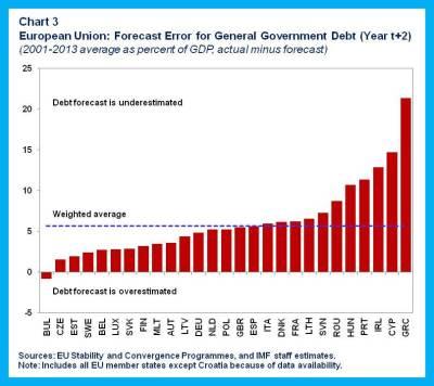 FAD Blog.fiscal risks.chart 3