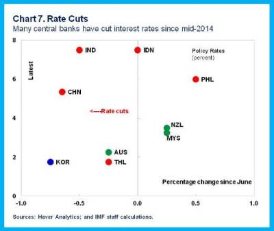 Asia Central Banking-Multi Track Central Banking_7