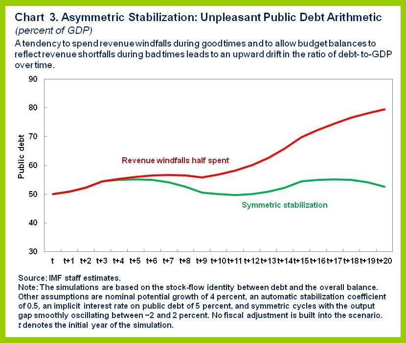 social security break even point graph