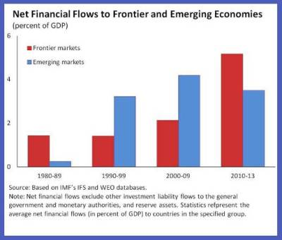 Ostry Capital Flows