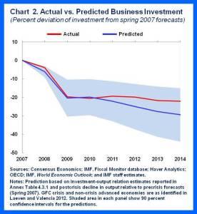 WEO Apr2015.Chap 4.Blog chart 2