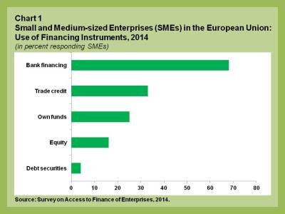 EUR blog.SME securitization.chart 1