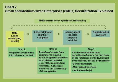 EUR blog.SME securitization.chart 2