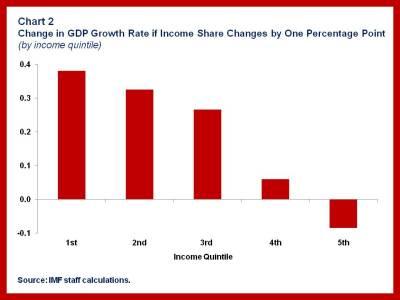 SPR Inequality SDN.chart 2rev