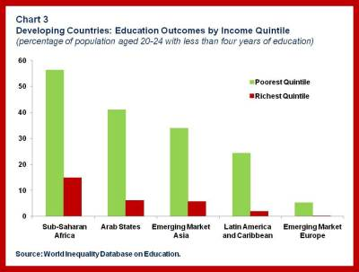 SPR Inequality SDN.chart 3rev