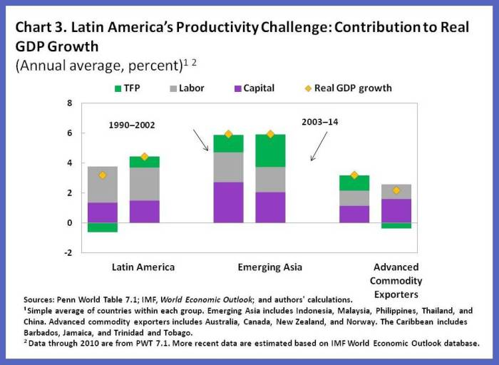 regional economic outlook october 2011 western hemisphere hemisphere dept international monetary fund western