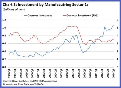 Japan Corporate Investment 3