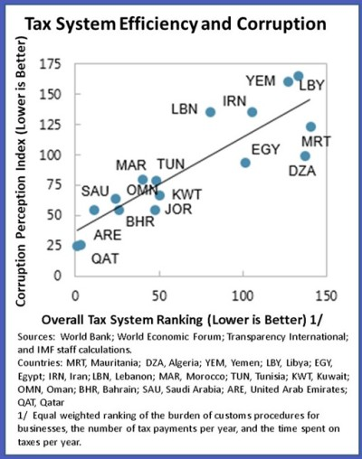 II.Chart 1