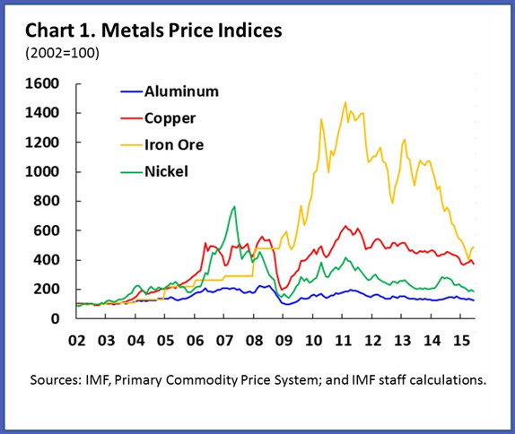 What is affecting metals prices? | World Economic Forum