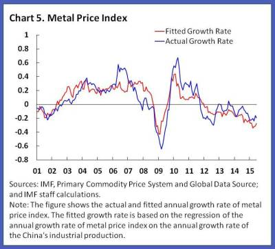 What is affecting metals prices? - World Economic Forum
