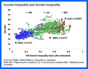 SDN.Gender&Income.chart1