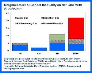 SDN.Gender&Income.chart3