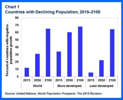 SDN-Shrinking Pops.chart1