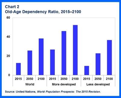 SDN-Shrinking Pops.chart2