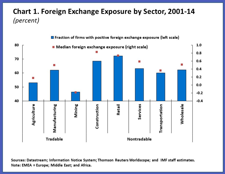 foreign exchange rate exposure of swedish firms Dp rieti discussion paper series 13-e-025 exchange rate exposure and exchange rate risk management: the case of japanese exporting firms ito takatoshi.