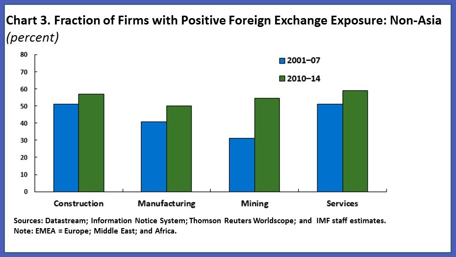 Which Sectors Have Increased Exposure To Exchange Rate Fluctuations