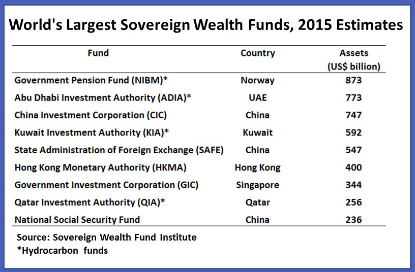 gcc swf This research seeks to explore how the vast gcc sovereign wealth funds (swf) can provide a vehicle for.