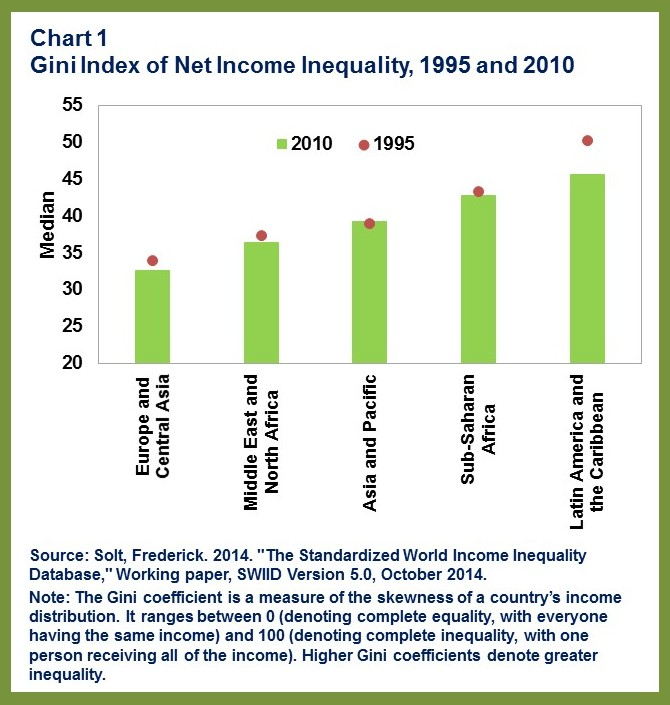 AFRREO Inequality.chart 1