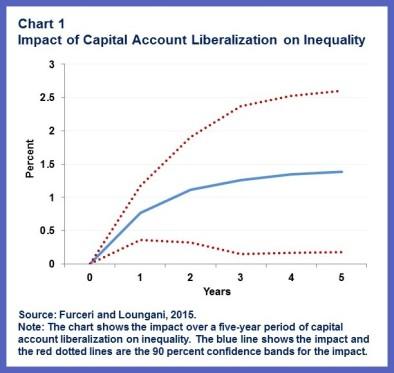 CapAcct Lib.chart1rev