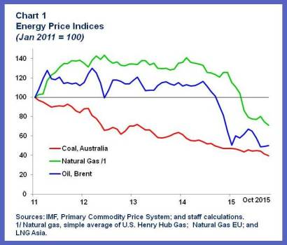 Price of Oil.chart1