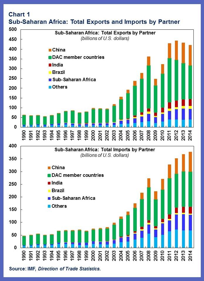 China-AFR.chart1rev