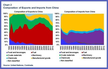 China-AFR.chart2