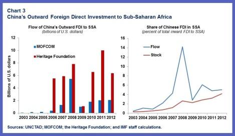 China-AFR.chart3