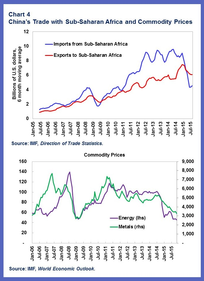 China-AFR.chart4