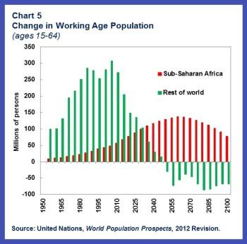 China-AFR.chart5