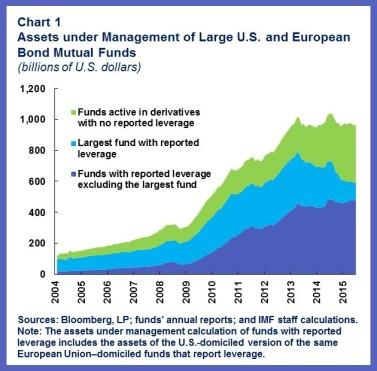 MCM.MutualBonds.chart1