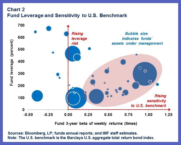 MCM.MutualBonds.chart2