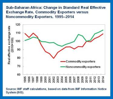 Competitiveness in SSA.chart