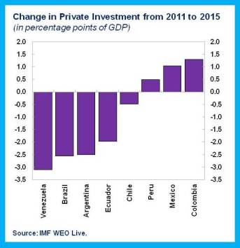 Private Invest LAC.chart