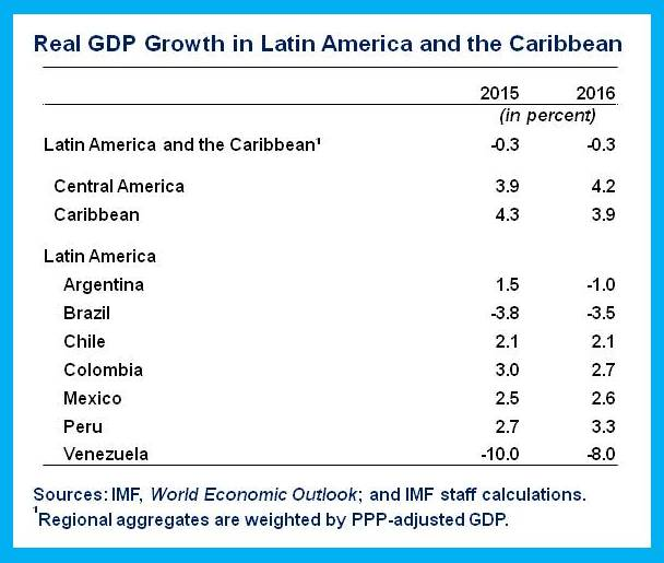 Real GDP LAC.table