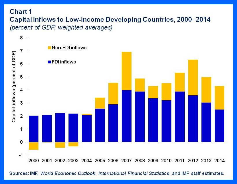 SPR.LIDCs.chart1
