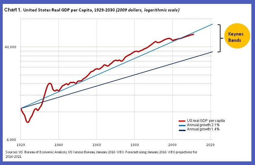 Chart 1. US Real GDP per capita