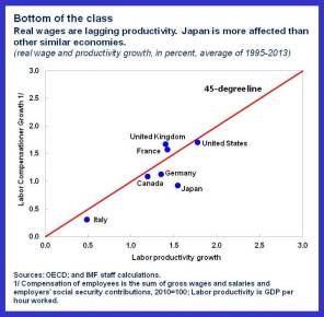 Japan.real wage-prod.chart
