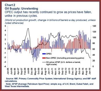 Oil.chart2