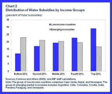 Water.chart2