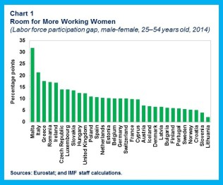 Women Workforce.chart1