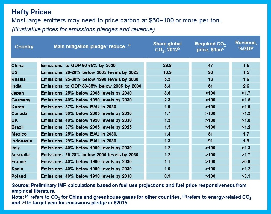 Carbon pricing table